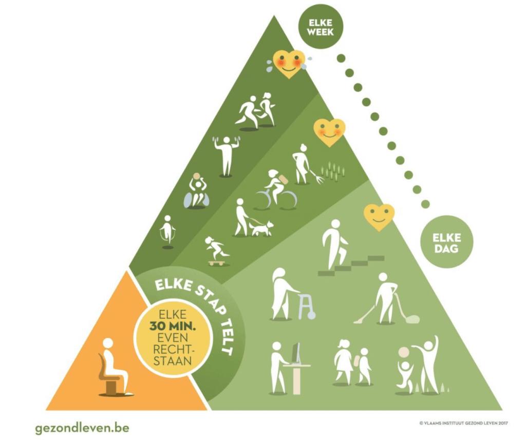 une nouvelle pyramide alimentaire univers sant233